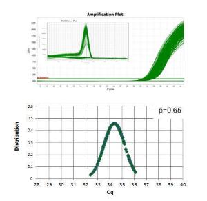 Mieszanina Master qPCR Luminaris Color HiGreen